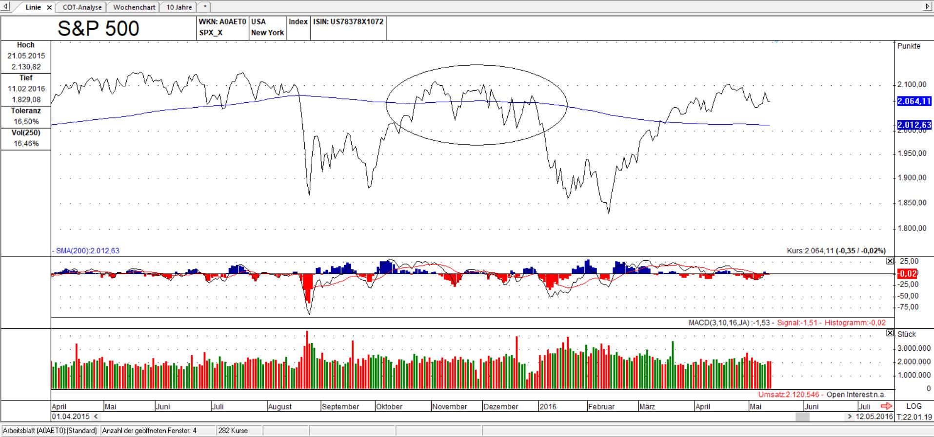 S&P 500 Jahr 2015 Kampf um 200 Tage Linie