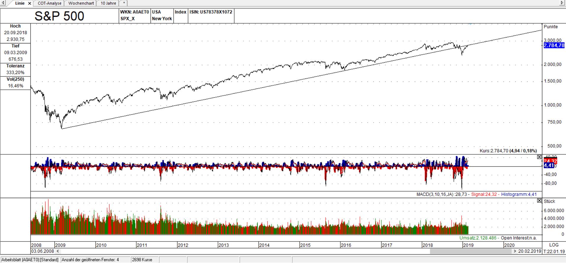SPX erreicht Trendlinie