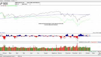 SPX vs. US Zyklische Sektoren (Grün)