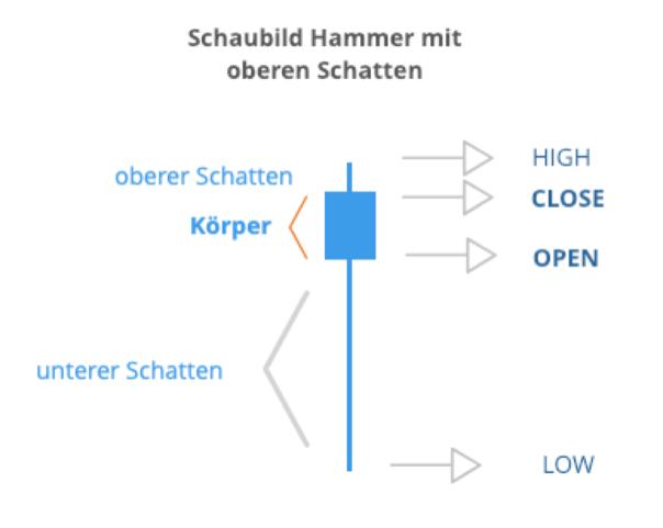 Hammer mit Schatten in der japanischen Candlestick-Analyse