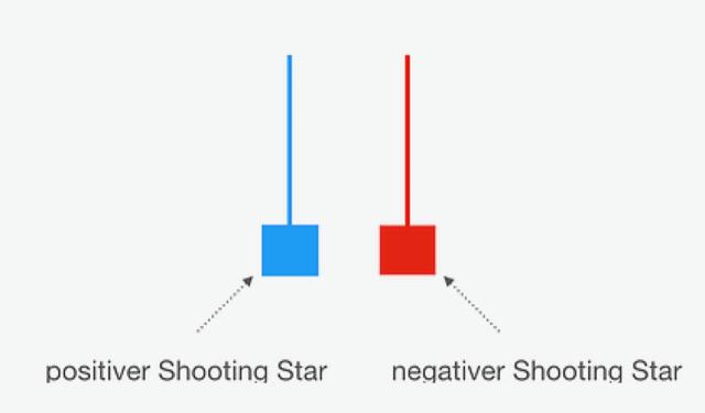 Positiver oder negativer Shooting Star im Trading