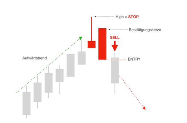 Signal im Trading nach Shooting Star