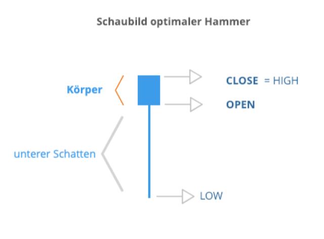 Optimaler Hammer in der japanischen Candlestick-Analyse