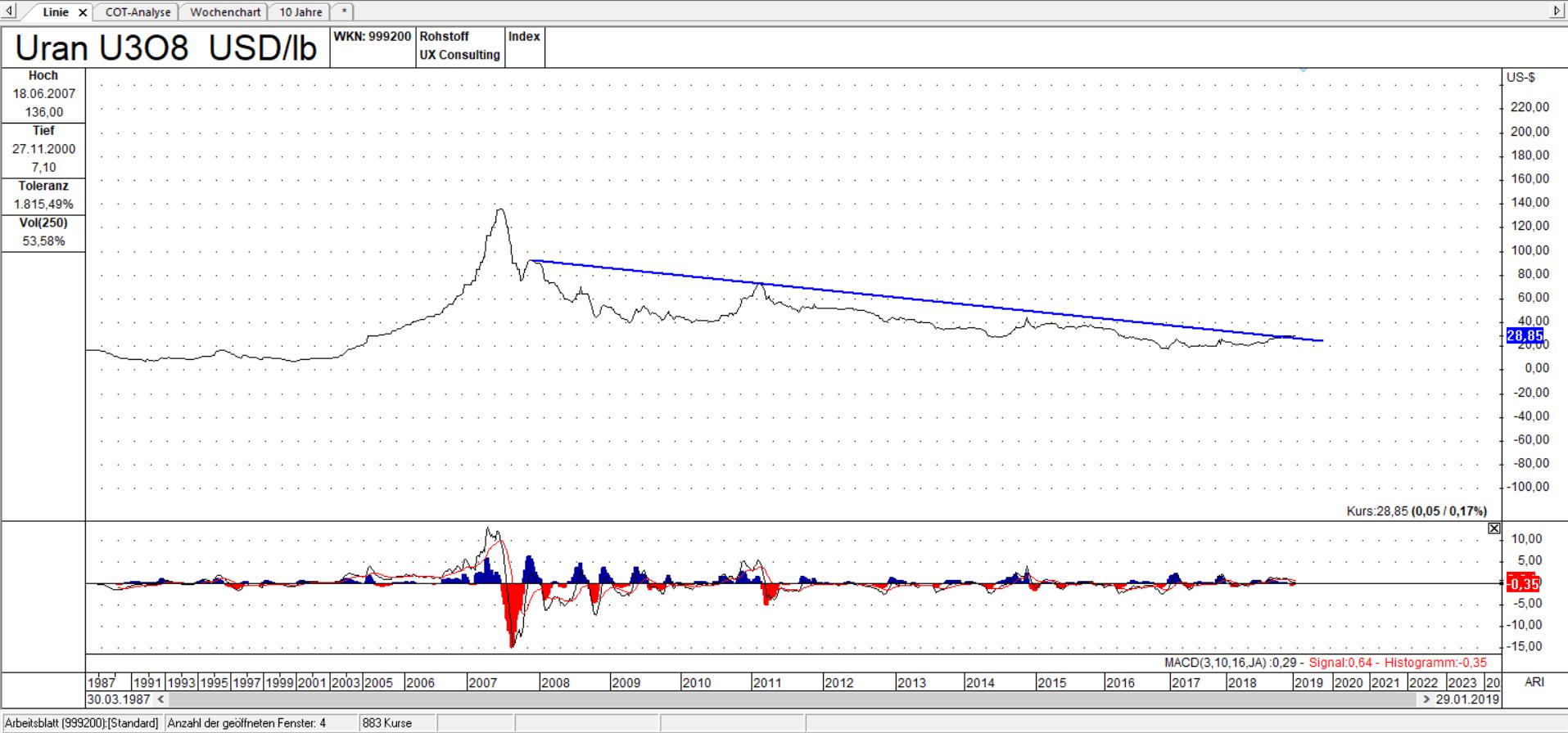 U3O8 Linienchart, linear: der Uranpreis notiert oberhalb der Trendlinie