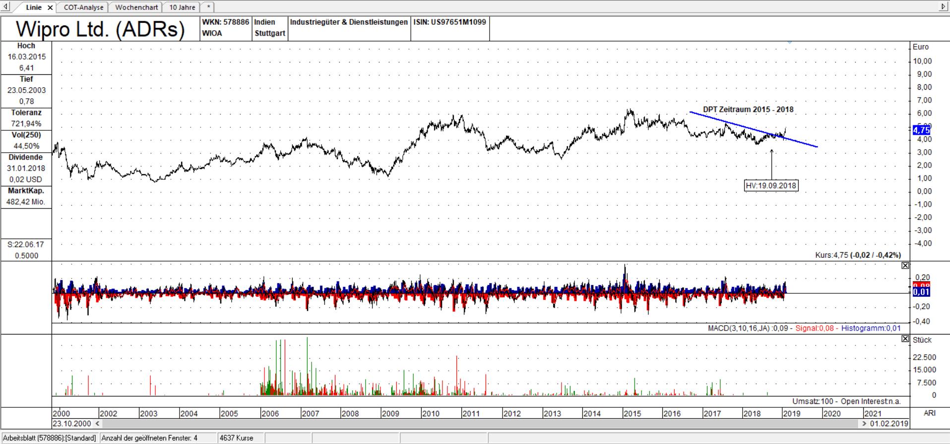 Wipro Linienchart, linear: Aktie notiert oberhalb der DPT Linie