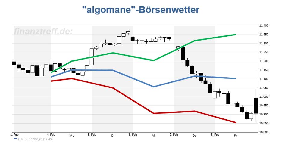 DAX Chart mit Prognose aus der KW 06