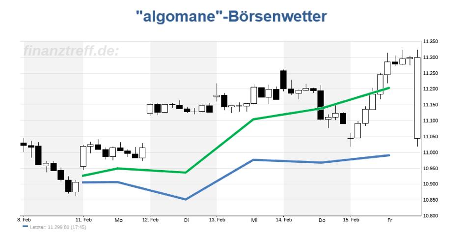 DAX Chart mit Prognose aus der KW 07