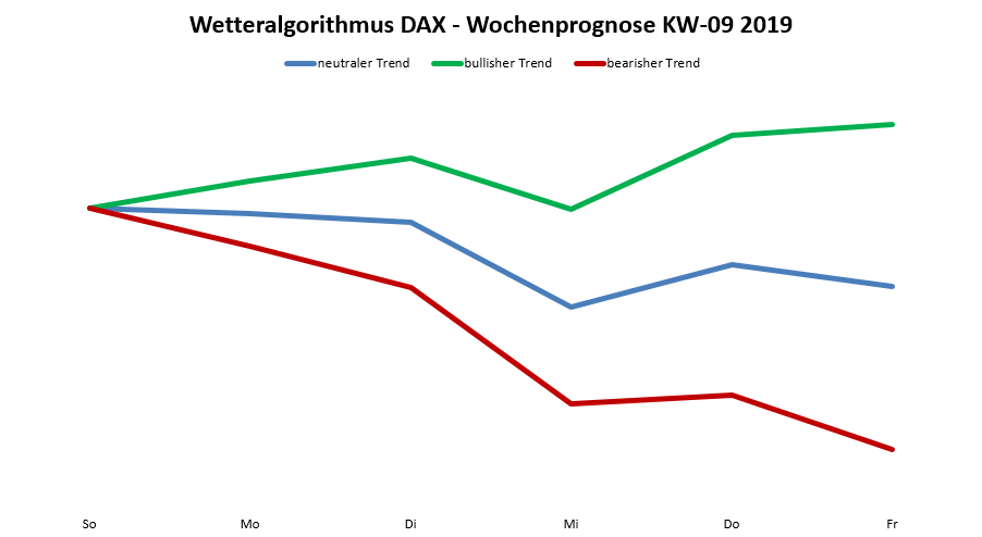 Dax-Prognose nach dem Wetteralgorithmus für die KW 09