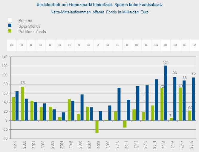 BVI Grafik Fondsabsatz 2018