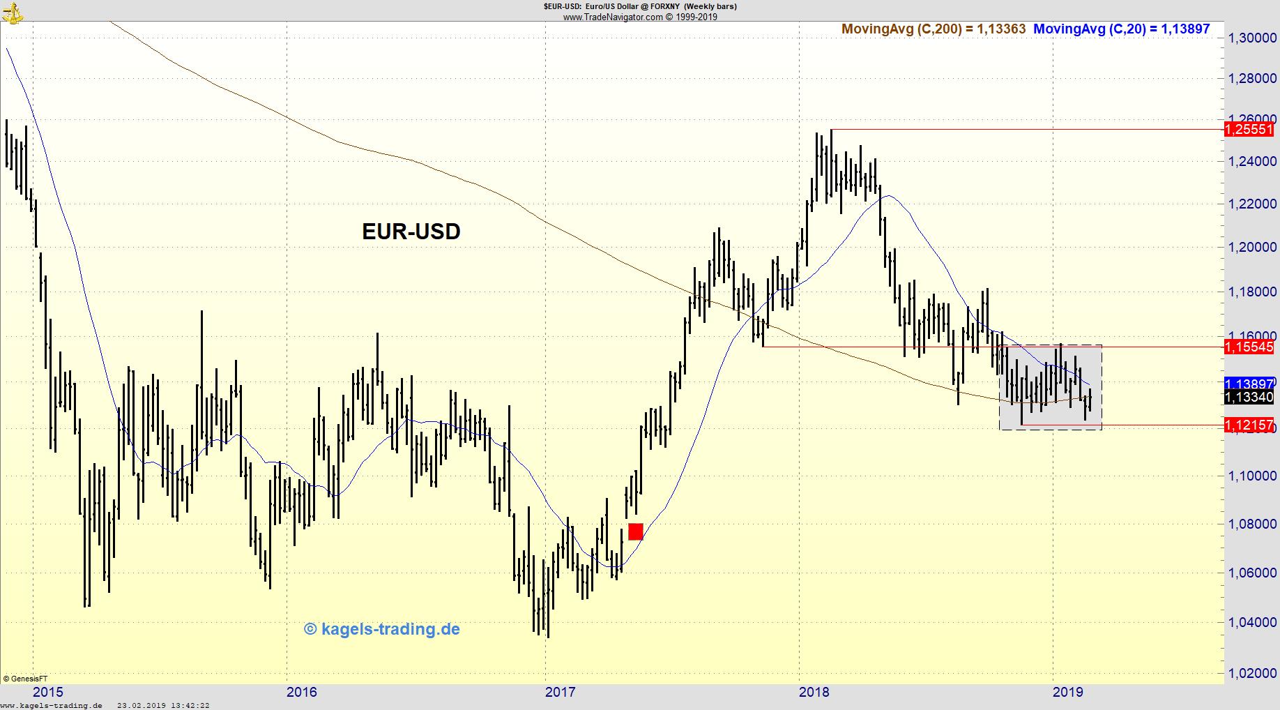 Wochenchart EUR/USD mit Konsolidierungszone