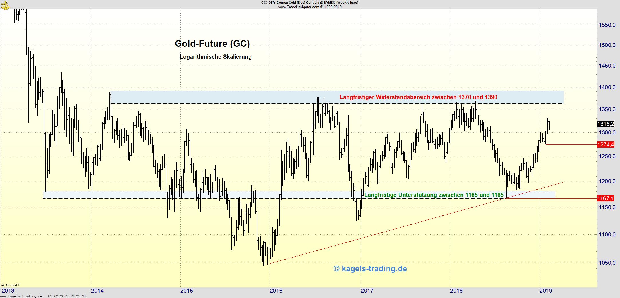 Wochenchart des Gold-Futures in Aufwärtsbewegung