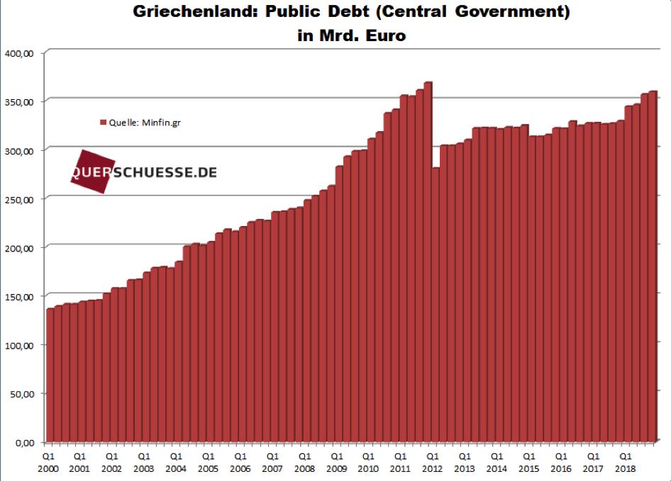 Staatsverschuldung Griechenland in Mrd. Euro