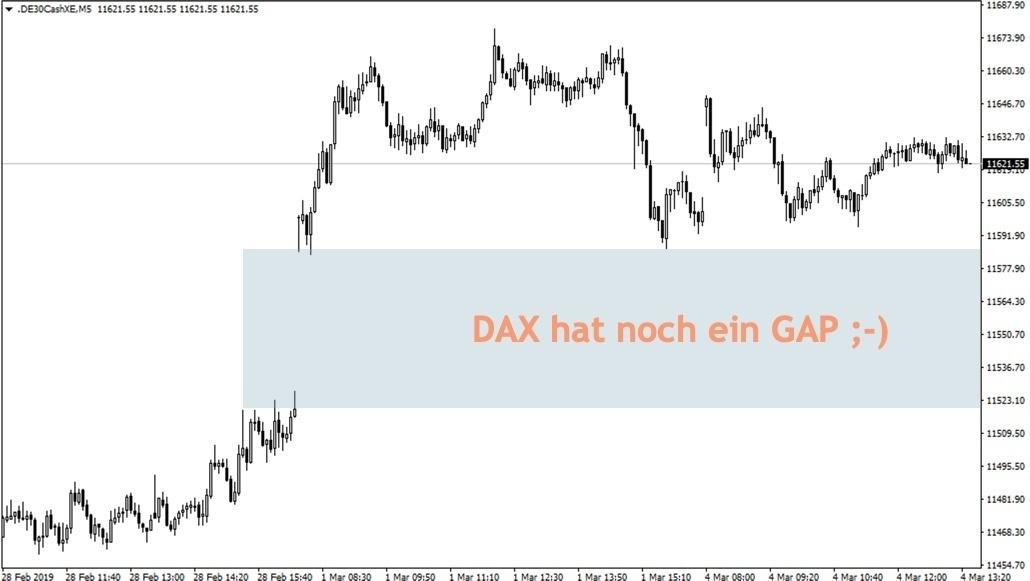 DAX-Chartbild vom Montag mit GAP