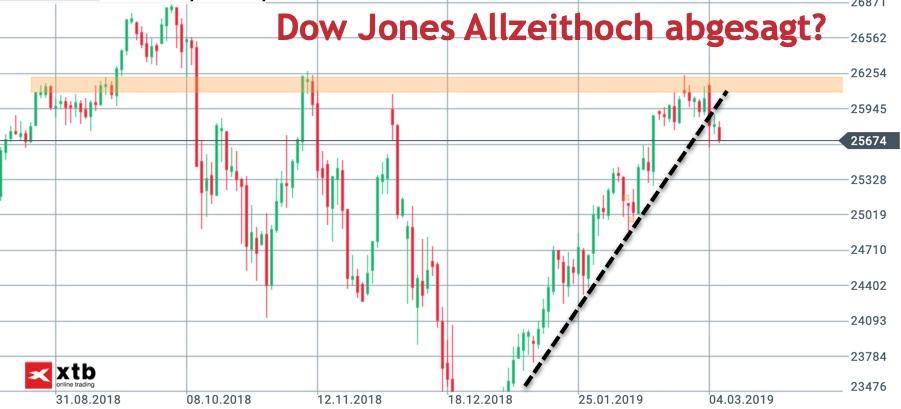 Dow Jones vor Allzeithoch abgedreht