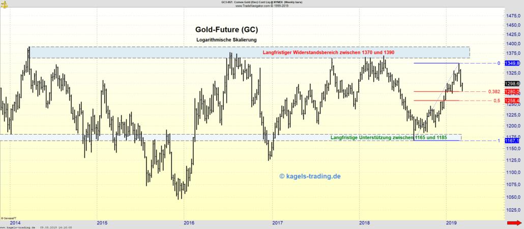 Wochenchart Gold-Future mit Widerständen