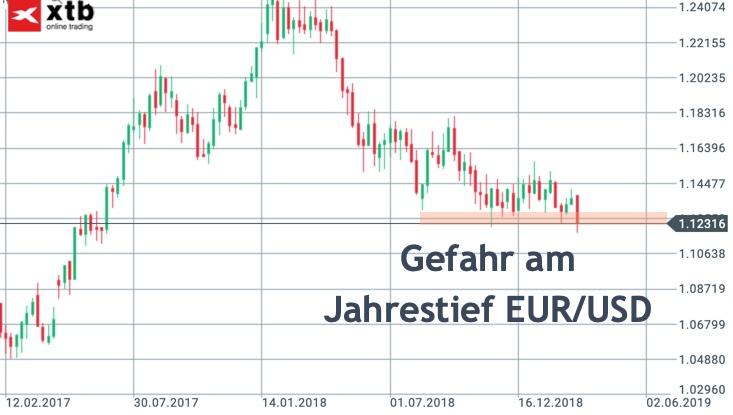 Chartblick auf EUR/USD am Jahrestief