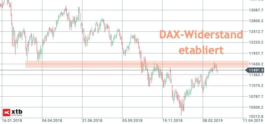 Widerstand 11.600 im DAX weiter relevant