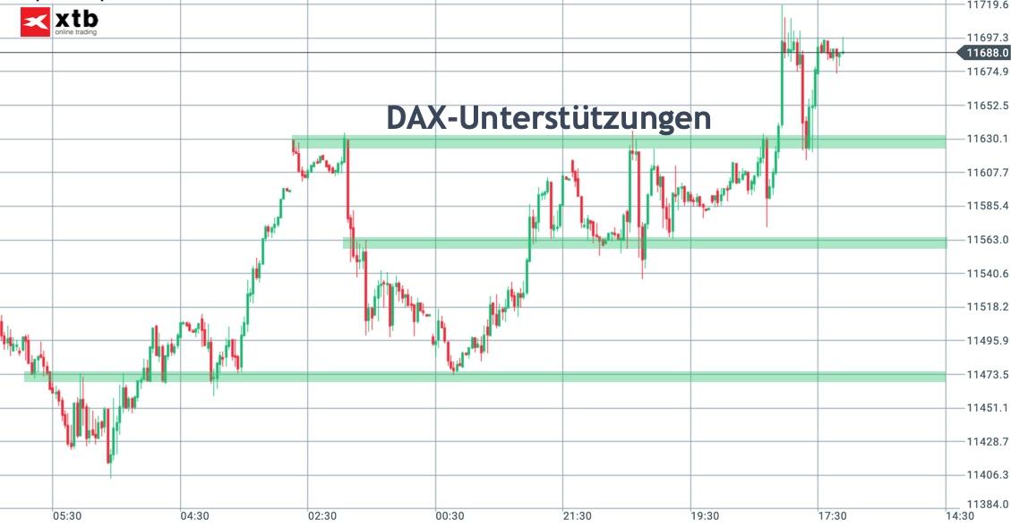 DAX-Unterstützungen für Trading in KW12