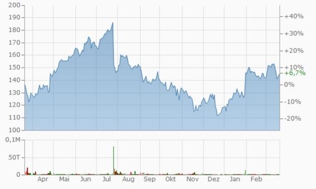 Facebook Aktienverlauf 12 Monate