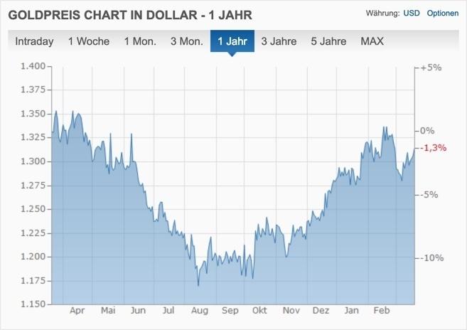 Goldpreis Performance und Chart 1 Jahr