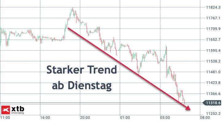 Dominanter Trend im DAX: Abwärts seit Dienstag