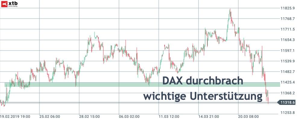 DAX-Stundenchart durchbricht Unterstützung