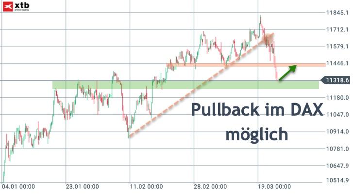Marktausblick: Pullback im DAX auf 11.400 erwartet