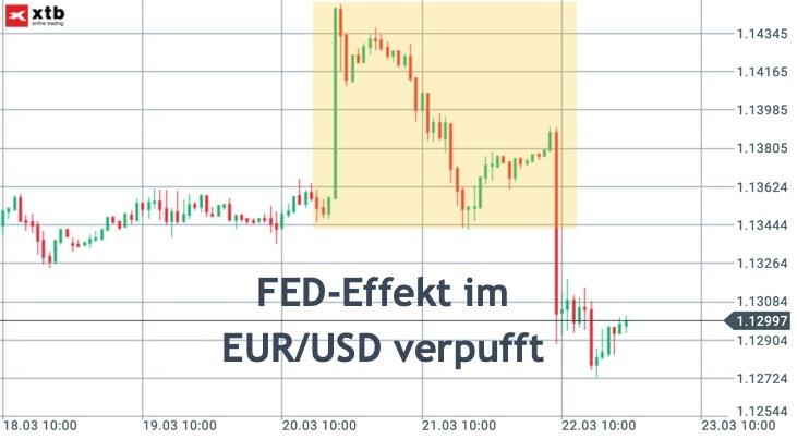 EUR/USD während und nach der FED-Sitzung im März