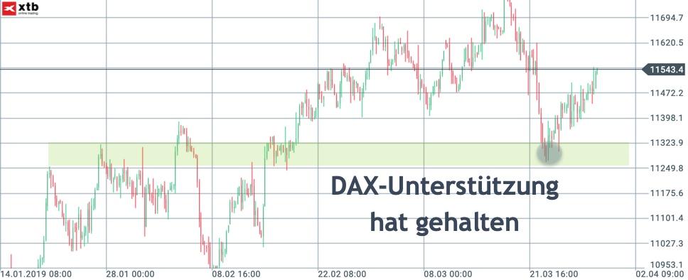 Gefestigte Unterstützung im DAX