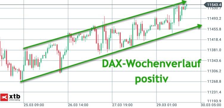 DAX-Wochenverlauf im Trend