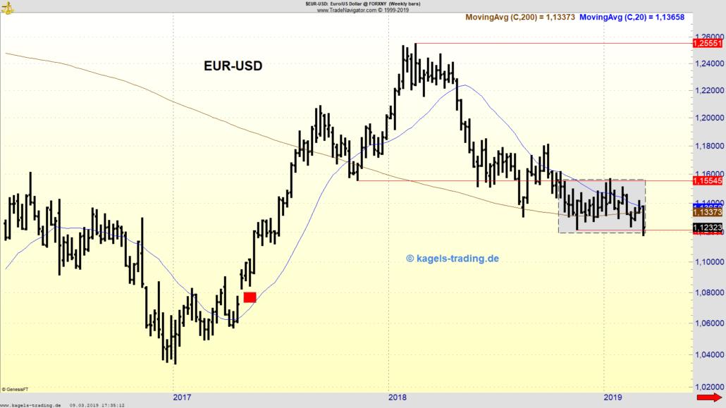 Wochenchart EUR/USD am unteren Band der Range
