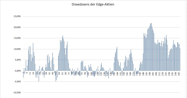 Drawdown der Edge-Aktien bei 240 Trades