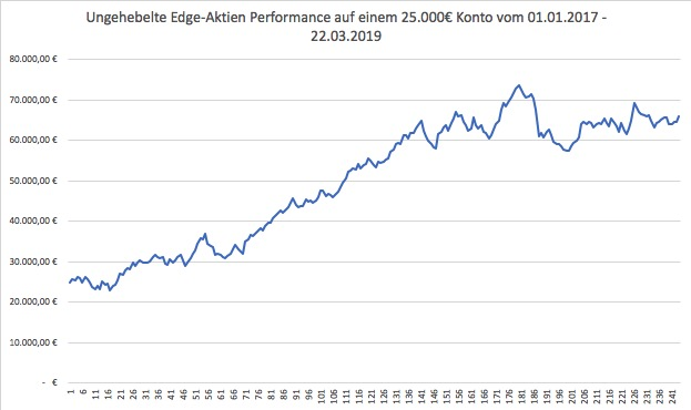 Ungehebelte Performance der Edge-Aktien seit 2017 in Euro