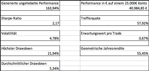Statistik der Performance der Edge-Aktien seit 240 auf einen Blick