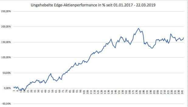 Ungehebelte Performance der Edge-Aktien seit 2017 in Prozent
