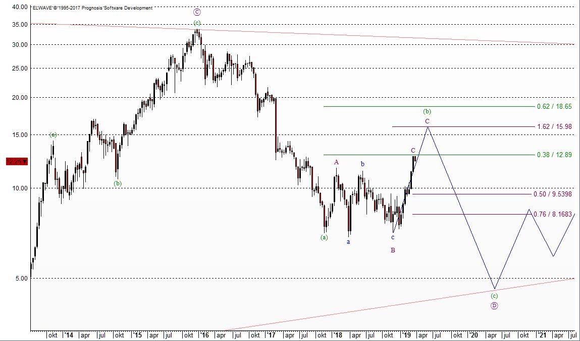 Nordex Chart nach Elliott-Wellen vom 24.03.2019