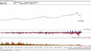 Apple Inc. Aktie Linienchart - Quelle: TAI-PAN