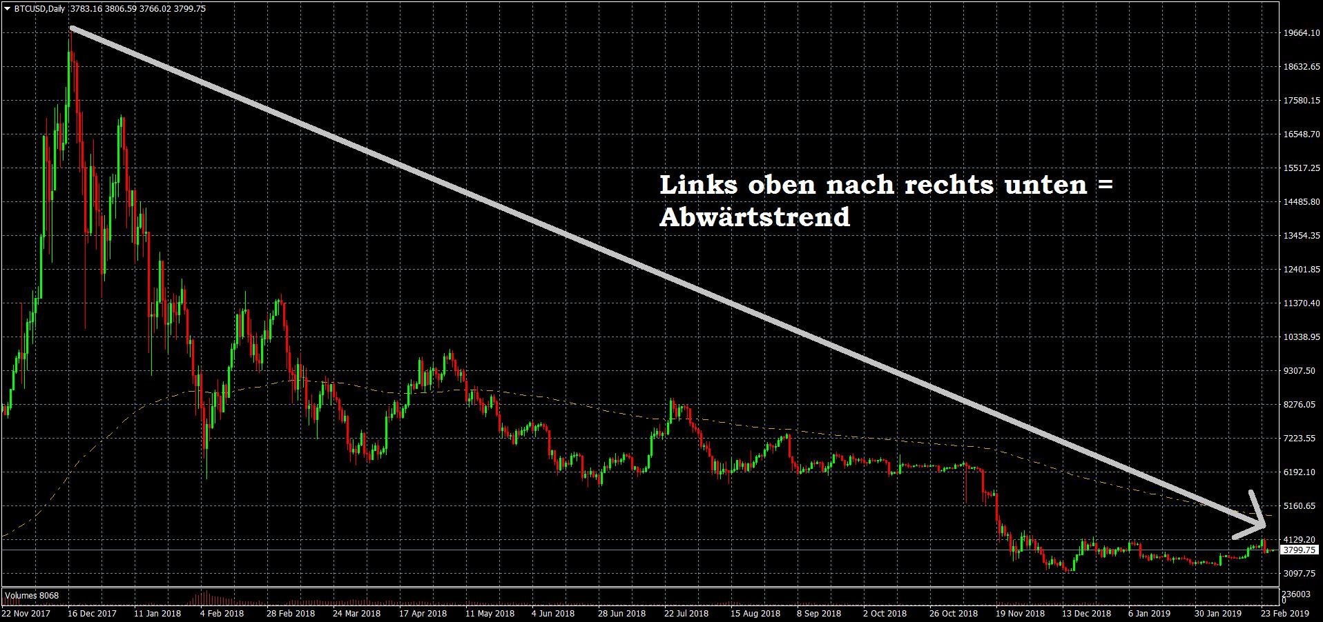 Trend im Bitcoin-Chart