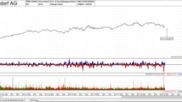 Beiersdorf AG Aktie, Linienchart, linear - Quelle: TAI-PAN