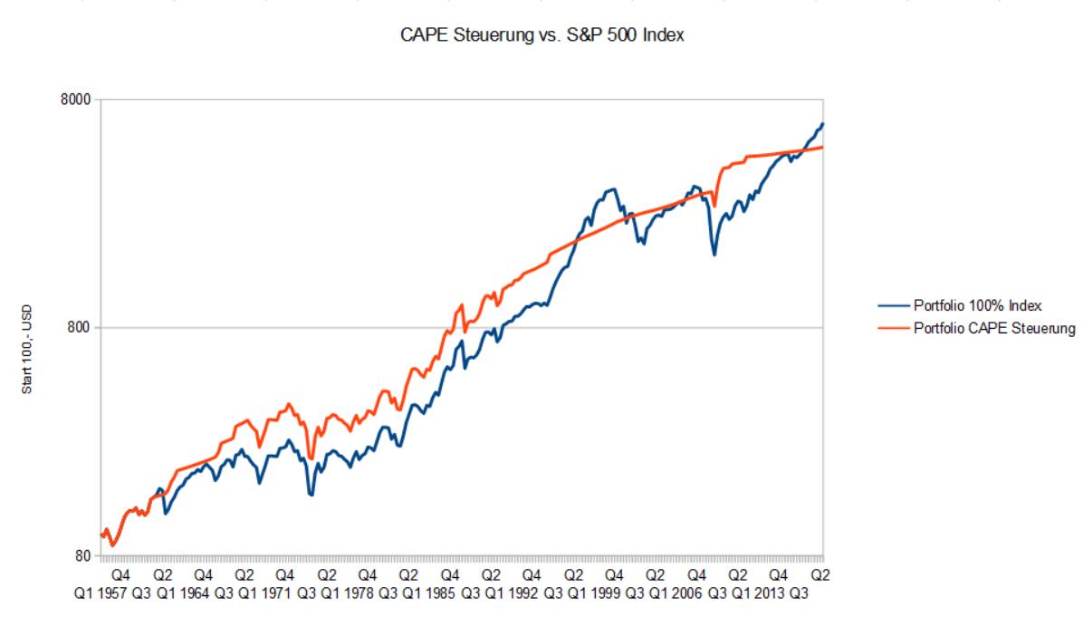 Cape Steuerung vs. S&P 500 Index - Anleihen mit realer Verzinsung