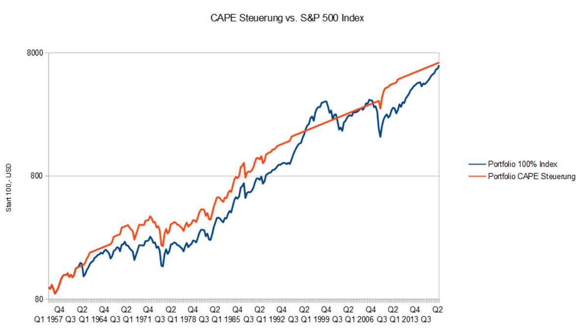 Portfolio mit CAPE Steuerung vs. S&P 500 Index