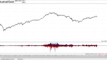 DJI Gold Ratio - Quelle: TAI-PAN