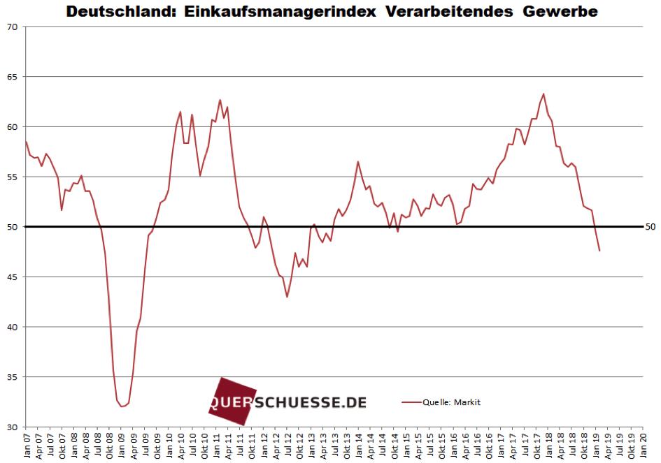 Fallender Einkaufsmanagerindex in Deutschland