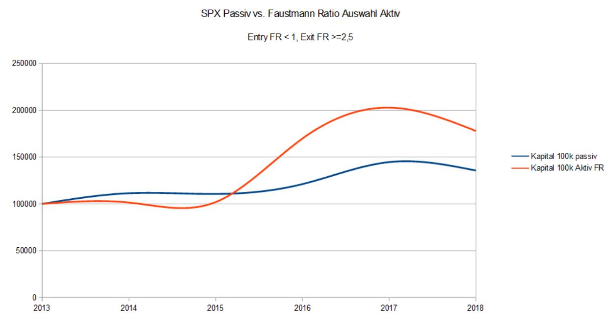 Aktive Aktienauswahl nach genannten Kriterien vs. passives Investemt in den S&P 500 Index