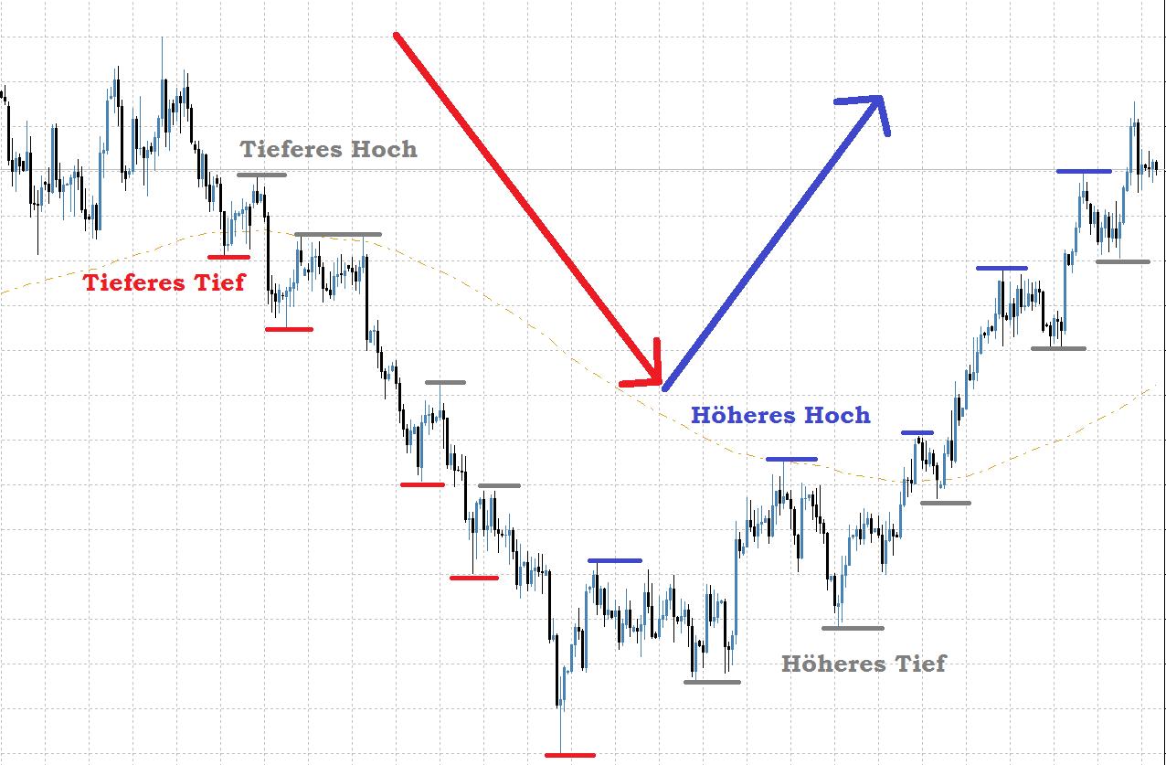 Goldchart mit Trendbestimmung