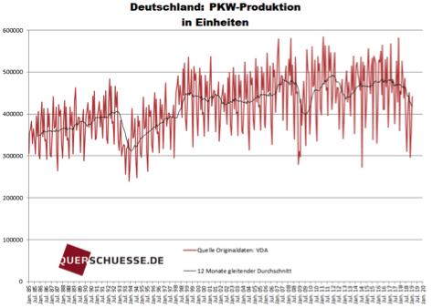 Deutsche PKW-Produktion in Zahlen
