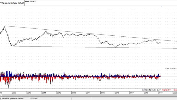 S&P GSCI Non Precious Metals - Quelle: TAI-PAN