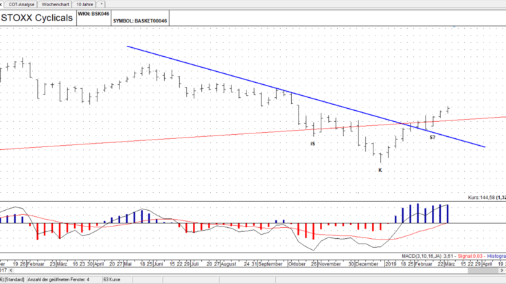 STOXX Zyklische Sektoren Basket Chart
