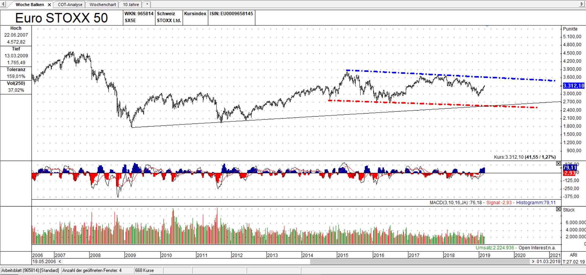 SX5E Bar Wochen Chart