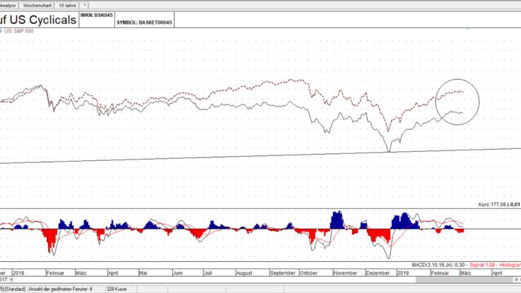 US Zyklische Sektoren Basket vs. S&P 500 Linienchart, linea